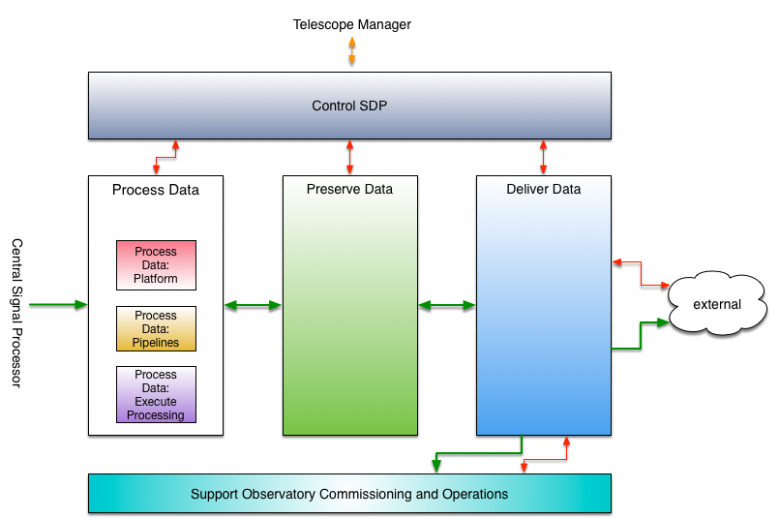 An overview of the components of the SDP